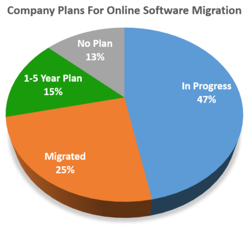 Companies with custom business tool migration plans
